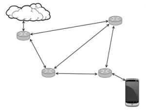 TechPat Mesh Networks